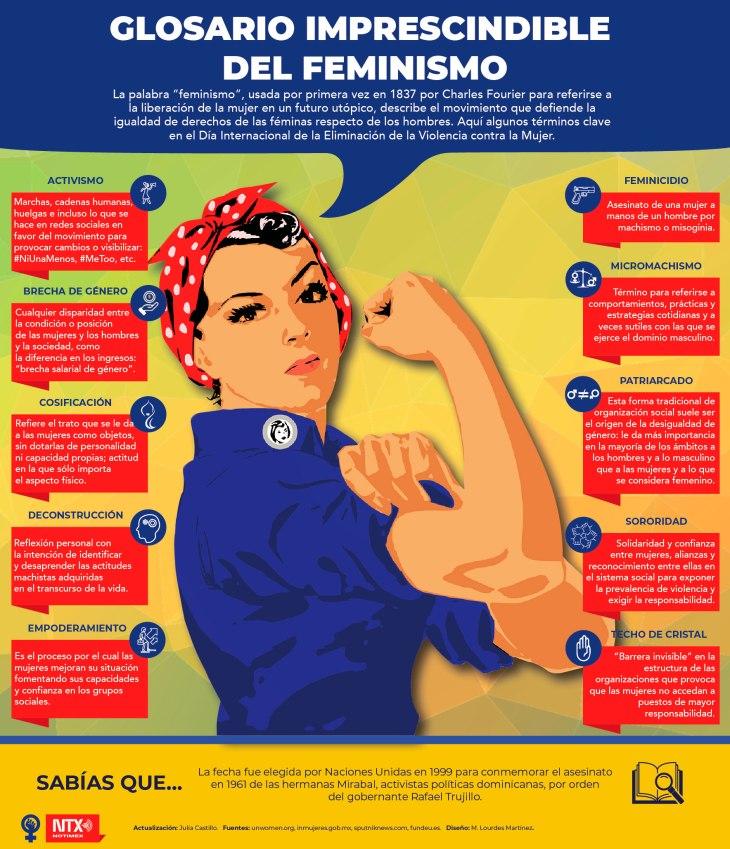 GLOSARIO FEMINISMO